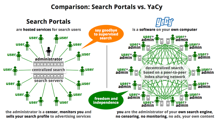Data graph comparing Yacy and other search portals